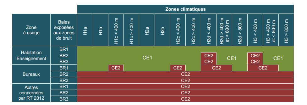 Coefficient ce1 ou ce2 comment et quand les appliquer - Zone climatique rt 2012 ...